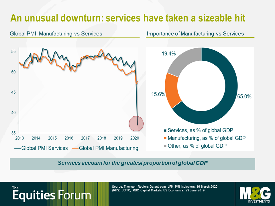 An unusual downturn: services have taken a sizeable hit