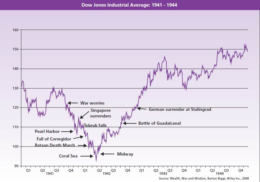 Stock Markets During The Second World War