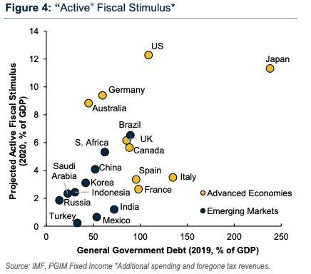 Active Fiscal Stimulus