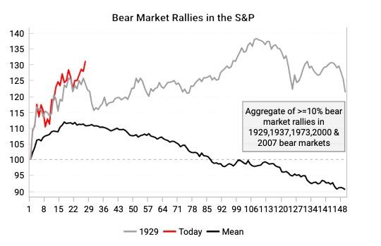 Bear Market Rallies - A Historical Context