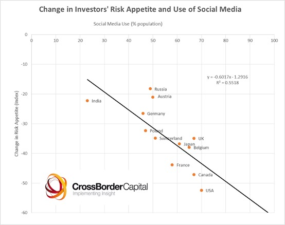 Change in Investors' Risk Appetite and Use of Social Media