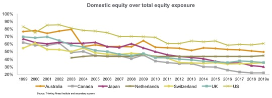 Domestic equity over total equity exposure