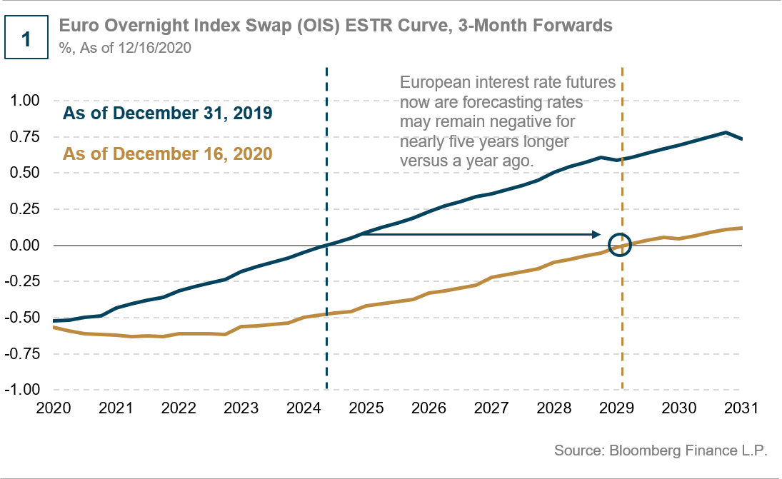 Europe May Be Lower for Even Longer