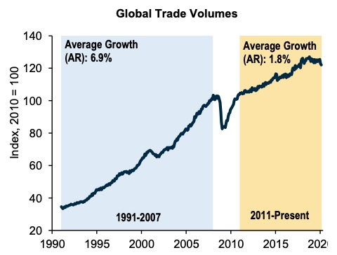 Global Trade Volumes Reflect the Pause in Globalization