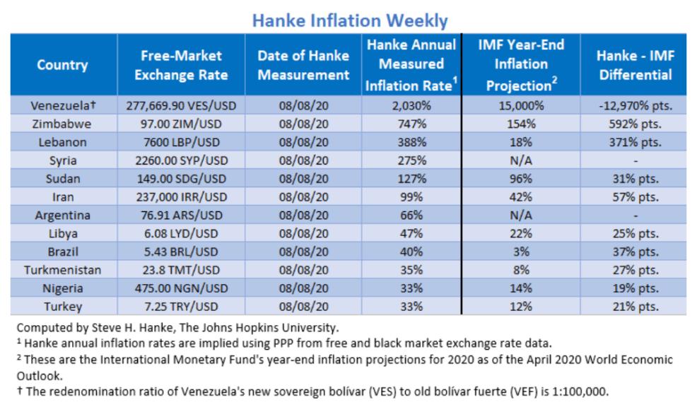 Hanke's World Inflation Update