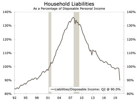 U.S. Household Liabilities
