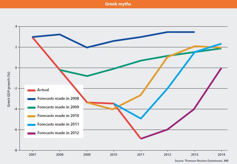 IMF GDP Forecasts for Greece since 2008