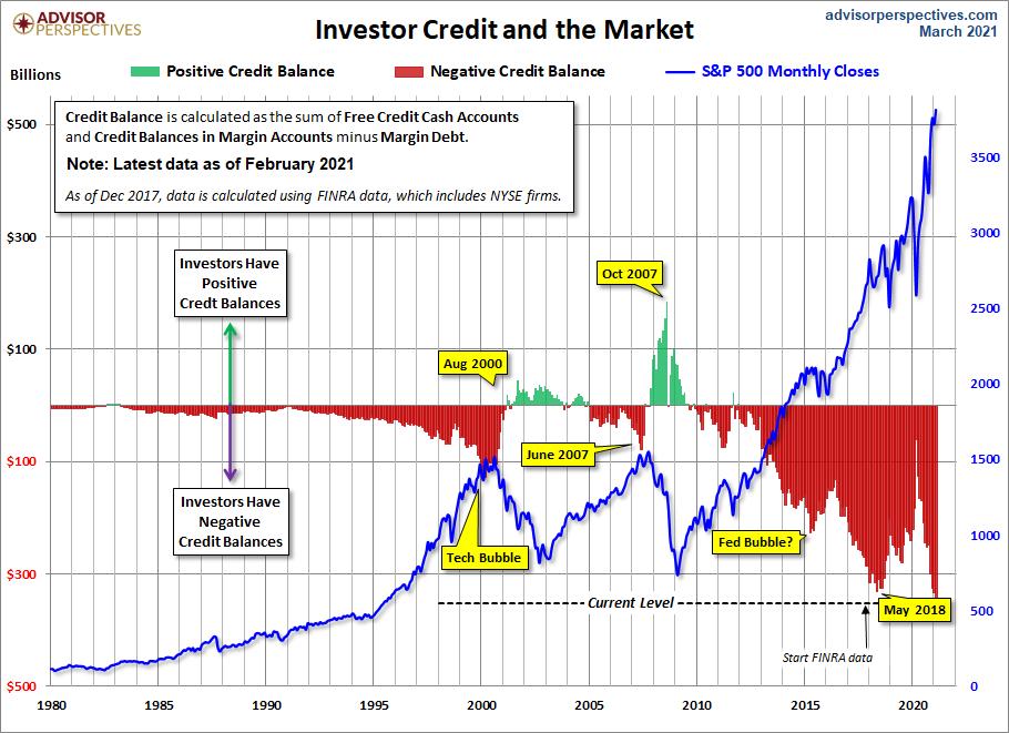 InvestorCredit1