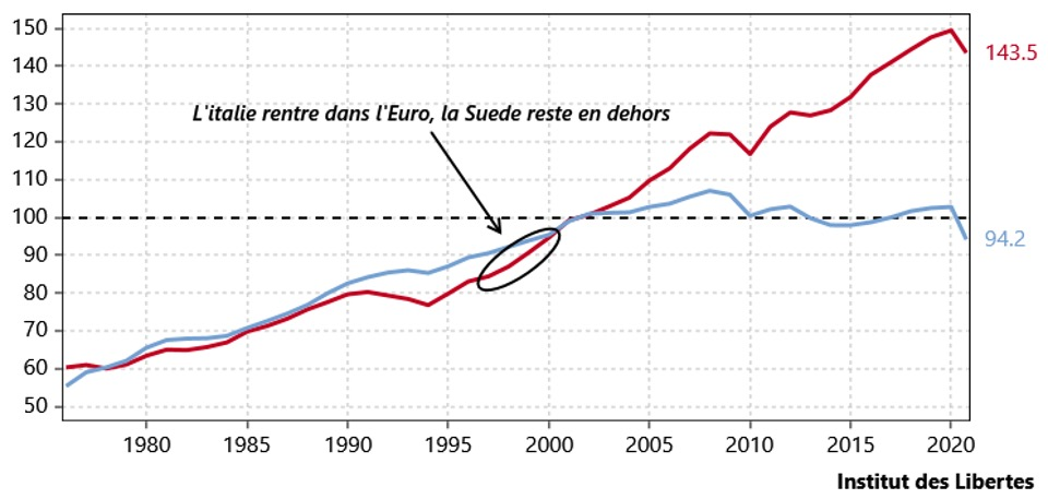 Italy vs. Sweden Real GDP before and after the Euro