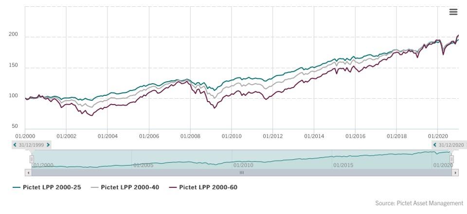 Pictet LPP 2000 Swiss Pension Fund Indices