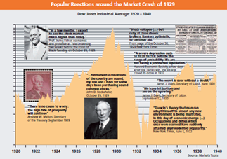 Reactions around the Market Crash of 1929