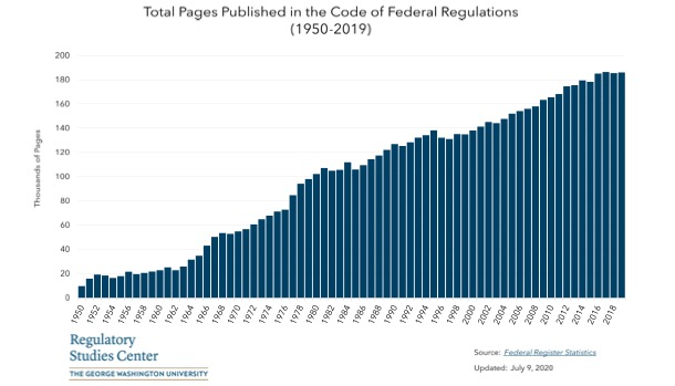 Total Pages Published in the Code of Federal Regulations
