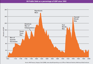 UK Public Debt as a percentage of GDP since 1692