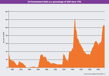 US Government Debt as a percentage of GDP since 1792