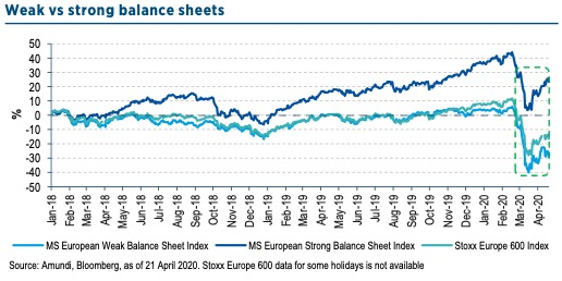 Weak vs strong balance sheets