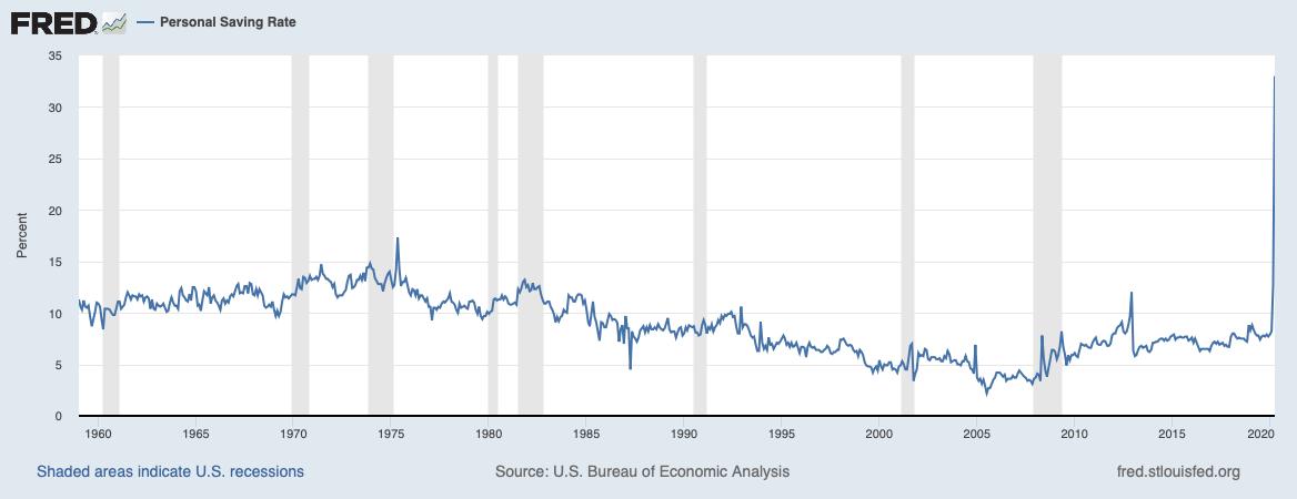 U.S. Personal Saving Rate
