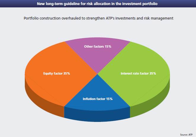 New long-term guideline for risk allocation in ATP's investment portfolio